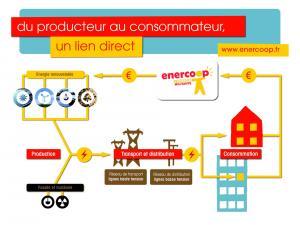 Enercoop énergies coopératives et renouvelables