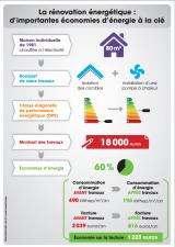 Vers une rénovation énergétique en Coeur d'Hérault