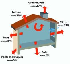 Renovation energétique en Coeur d'Hérault