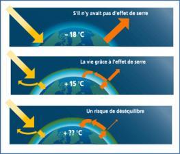 L'effet de Serre - PCET Coeur d'Hérault
